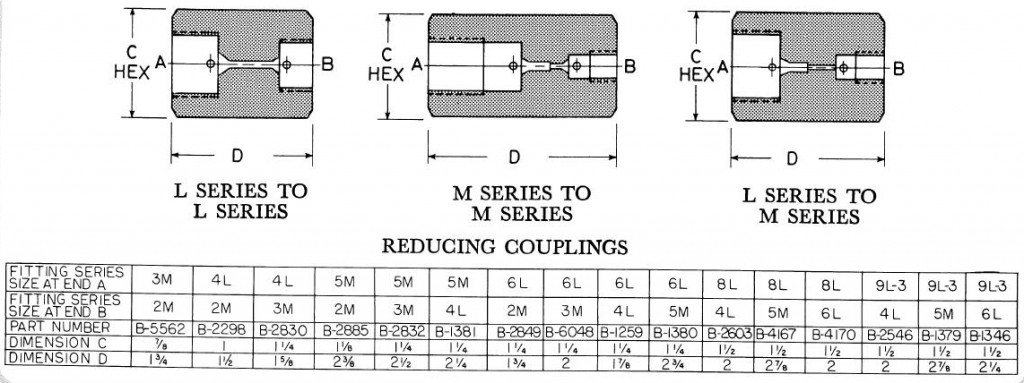 Hydraulic System Reducing Couplings