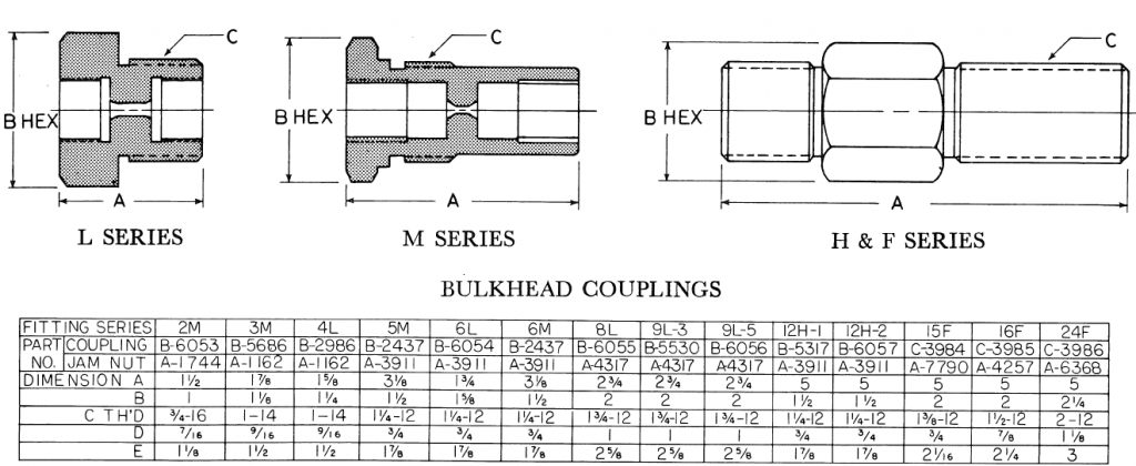 Bulkhead Hydraulic Couplings