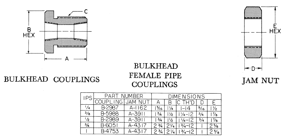 Bulkhead Female Pipe Couplings