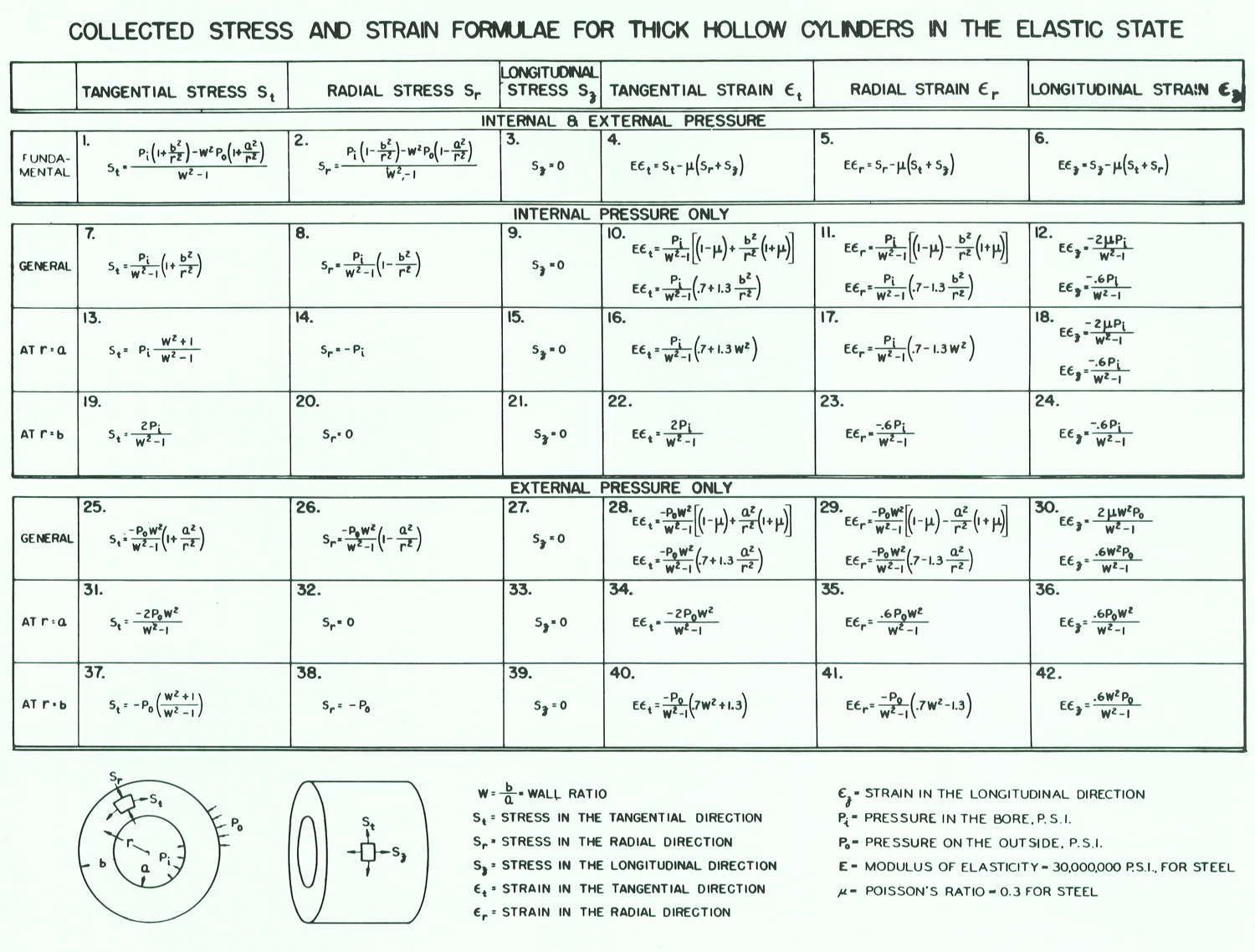 Formulas for Stress and Strain