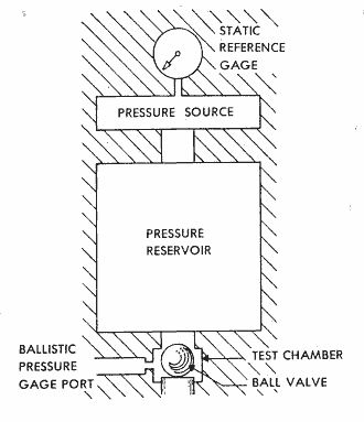 Positive Step Pressure Calibrator Design Concept